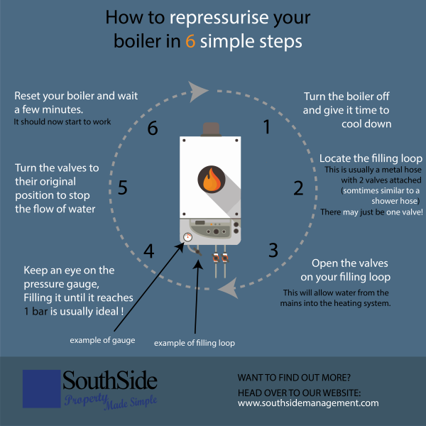 HOW TO REPRESSURISE YOUR BOILER SYSTEM 01