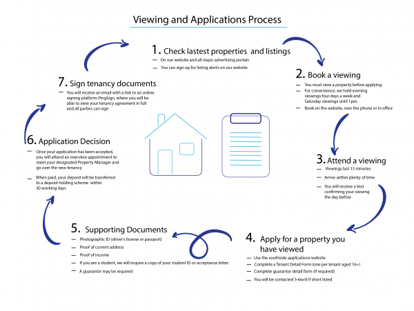 updated Viewing and APP Process 01